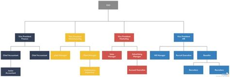 Organogram Example - You can edit this template and create