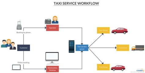 Taxi Service Workflow - A process flow diagram to show how